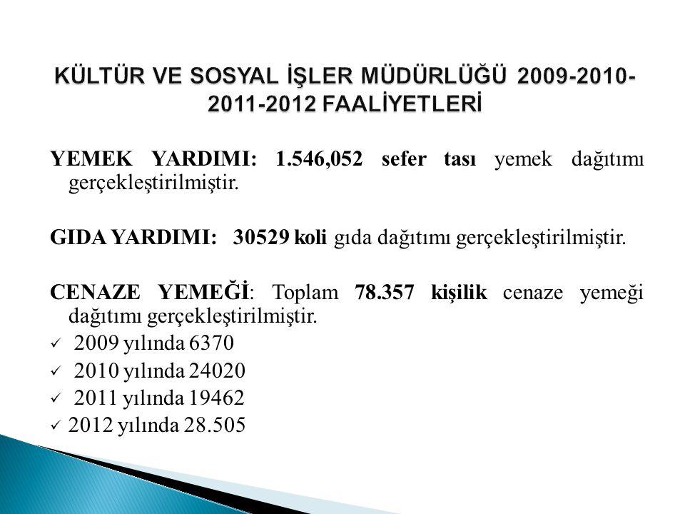 Ayrıca 2013 yılı içinde; İzcilik Kampı Organizasyonu Spor Kulüplerine Malzeme Yardımı Gıda Malzemesi Alımı Gezi Hizmeti alımı Başarılı Öğrencilere Yönelik Gezi Hizmeti Alımı yapılması da planlanmaktadır.