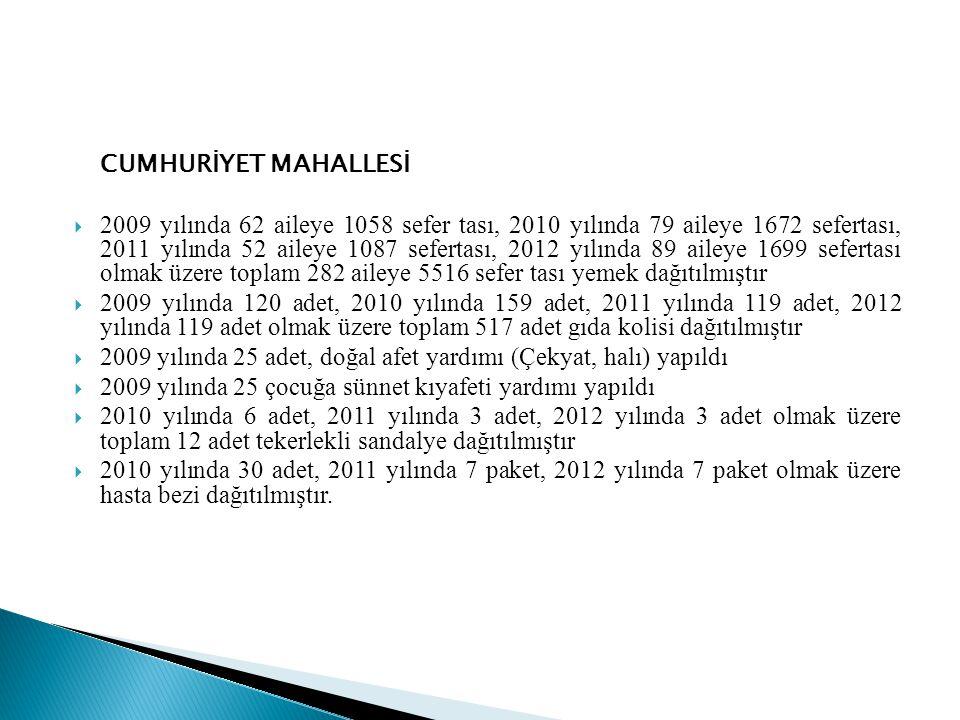 CUMHURİYET MAHALLESİ  2009 yılında 62 aileye 1058 sefer tası, 2010 yılında 79 aileye 1672 sefertası, 2011 yılında 52 aileye 1087 sefertası, 2012 yılında 89 aileye 1699 sefertası olmak üzere toplam 282 aileye 5516 sefer tası yemek dağıtılmıştır  2009 yılında 120 adet, 2010 yılında 159 adet, 2011 yılında 119 adet, 2012 yılında 119 adet olmak üzere toplam 517 adet gıda kolisi dağıtılmıştır  2009 yılında 25 adet, doğal afet yardımı (Çekyat, halı) yapıldı  2009 yılında 25 çocuğa sünnet kıyafeti yardımı yapıldı  2010 yılında 6 adet, 2011 yılında 3 adet, 2012 yılında 3 adet olmak üzere toplam 12 adet tekerlekli sandalye dağıtılmıştır  2010 yılında 30 adet, 2011 yılında 7 paket, 2012 yılında 7 paket olmak üzere hasta bezi dağıtılmıştır.