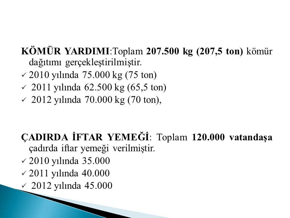 MALKOÇOĞLU MAHALLESİ  2009 yılında 501 aileye 8691 sefer tası, 2010 yılında 585 aileye 12356 sefertası, 2011 yılında 477 aileye 9999 sefertası, 2012 yılında 610 aileye 11754 sefertası olmak üzere toplam 2173 aileye 33800 sefer tası yemek dağıtılmıştır  2009 yılında 40 adet, 2010 yılında 224 adet, 2011 yılında 193 adet, 2012 yılında 193 adet olmak üzere toplam 650 adet gıda kolisi dağıtılmıştır  2009 yılında 3 adet, doğal afet yardımı (Çekyat, halı) yapıldı  2009 yılında 40 çocuğa sünnet kıyafeti yardımı yapıldı  2011 yılında 8 adet, 2012 yılında 8 adet olmak üzere toplam 16 adet tekerlekli sandalye dağıtılmıştır  2010 yılında 30 adet, 2011 yılında 11 paket, 2012 yılında 11 paket olmak üzere hasta bezi dağıtılmıştır