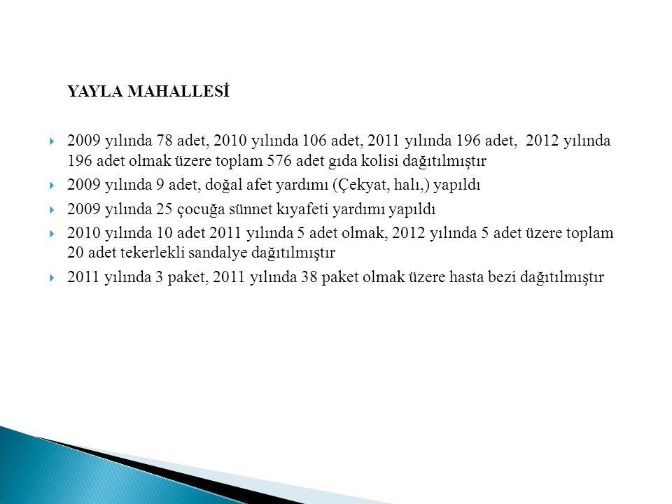 YAYLA MAHALLESİ  2009 yılında 78 adet, 2010 yılında 106 adet, 2011 yılında 196 adet, 2012 yılında 196 adet olmak üzere toplam 576 adet gıda kolisi dağıtılmıştır  2009 yılında 9 adet, doğal afet yardımı (Çekyat, halı,) yapıldı  2009 yılında 25 çocuğa sünnet kıyafeti yardımı yapıldı  2010 yılında 10 adet 2011 yılında 5 adet olmak, 2012 yılında 5 adet üzere toplam 20 adet tekerlekli sandalye dağıtılmıştır  2011 yılında 3 paket, 2011 yılında 38 paket olmak üzere hasta bezi dağıtılmıştır