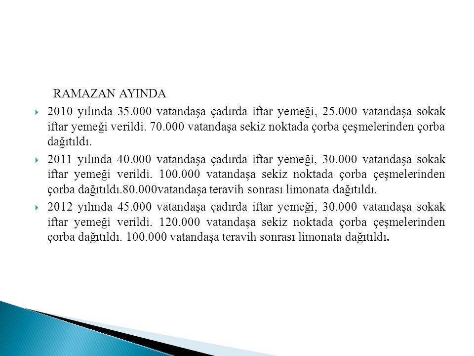 RAMAZAN AYINDA  2010 yılında 35.000 vatandaşa çadırda iftar yemeği, 25.000 vatandaşa sokak iftar yemeği verildi.