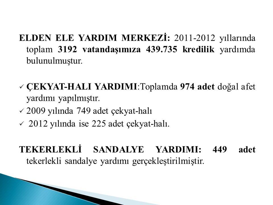 ELDEN ELE YARDIM MERKEZİ: 2011-2012 yıllarında toplam 3192 vatandaşımıza 439.735 kredilik yardımda bulunulmuştur.