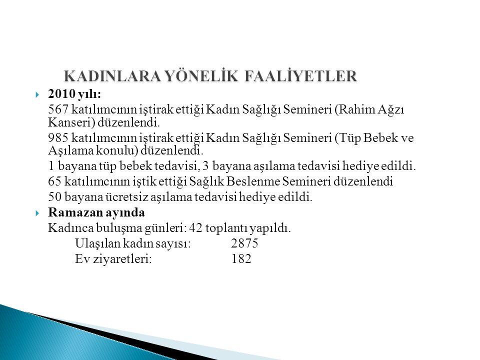  2010 yılı: 567 katılımcının iştirak ettiği Kadın Sağlığı Semineri (Rahim Ağzı Kanseri) düzenlendi.