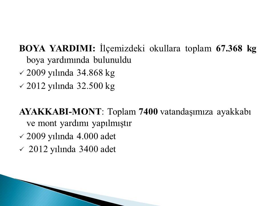 2010 yılı: 567 katılımcının iştirak ettiği Kadın Sağlığı Semineri (Rahim Ağzı Kanseri)düzenlendi.