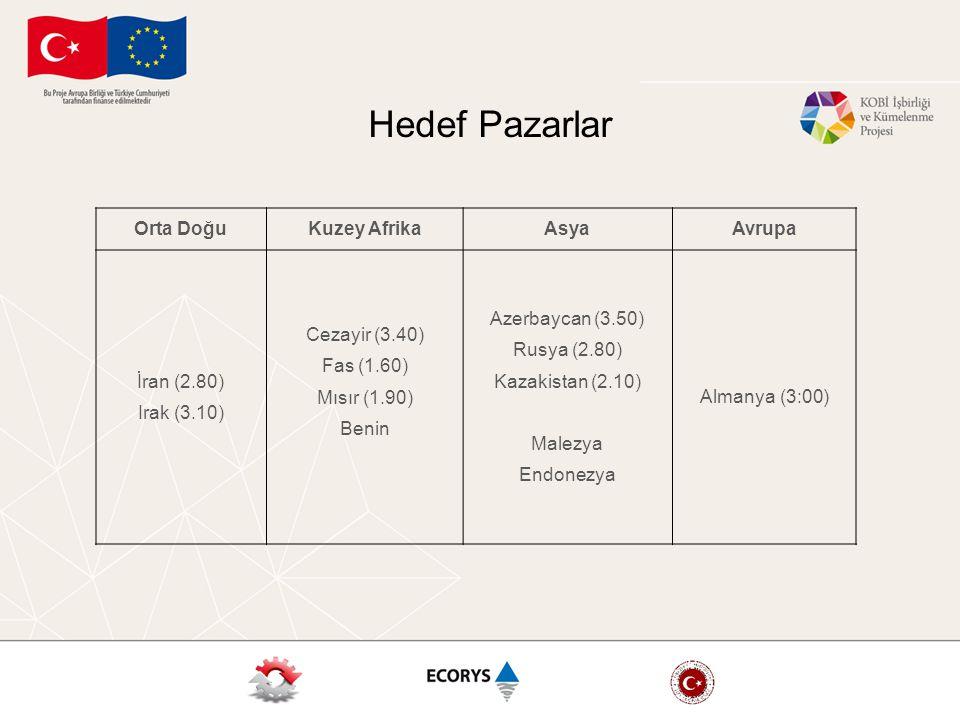 Orta DoğuKuzey AfrikaAsyaAvrupa İran (2.80) Irak (3.10) Cezayir (3.40) Fas (1.60) Mısır (1.90) Benin Azerbaycan (3.50) Rusya (2.80) Kazakistan (2.10)