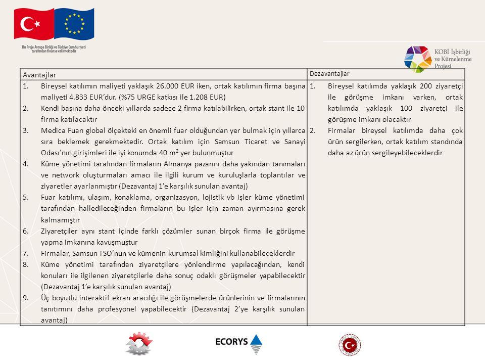Avantajlar Dezavantajlar 1.Bireysel katılımın maliyeti yaklaşık 26.000 EUR iken, ortak katılımın firma başına maliyeti 4.833 EUR'dur. (%75 URGE katkıs