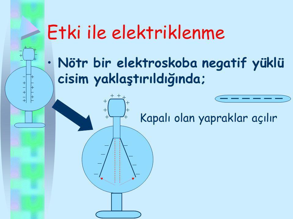 Cisim, elektroskoba yaklaştırıldığında, yapraklar açılıyorsa, cismin yükü elektroskopla aynıdır.