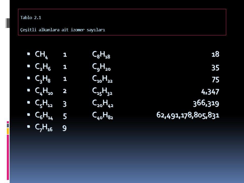 Tablo 2.1 Çeşitli alkanlara ait izomer sayıları  CH 4 1  C 2 H 6 1  C 3 H 8 1  C 4 H 10 2  C 5 H 12 3  C 6 H 14 5  C 7 H 16 9