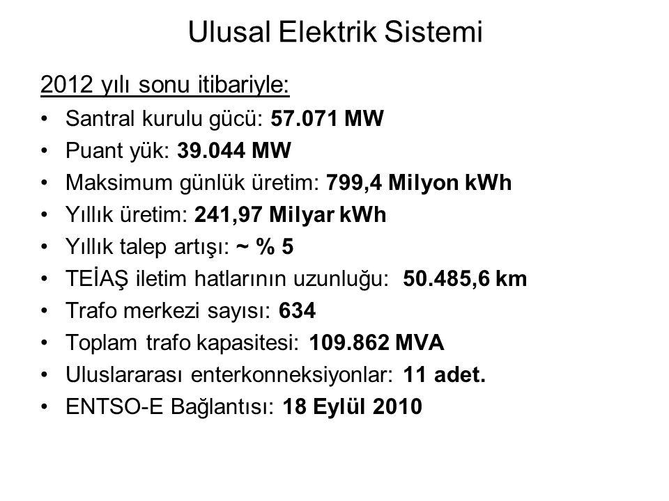 Elektrik İletim Sistemi TRAFO MERKEZİ SAYILARI: 400 kV 82 220 kV 1 154 kV 538 66 kV 13 TOPLAM: 634 (109.862 MVA) - 400 kV 16340,7 km - 154 kV 33291,3 km - 220 kV 84,5 km - 66 kV 509,4 km - 154 kV ve 400 kV kablolar: 259,7 km - TOPLAM 50.485,6 km