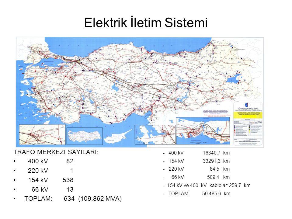 TEİAŞ SCADA/EMS Sistemi TEK SCADA/EMS Sistemi 1980'lerin 2.yarısında kuruldu.