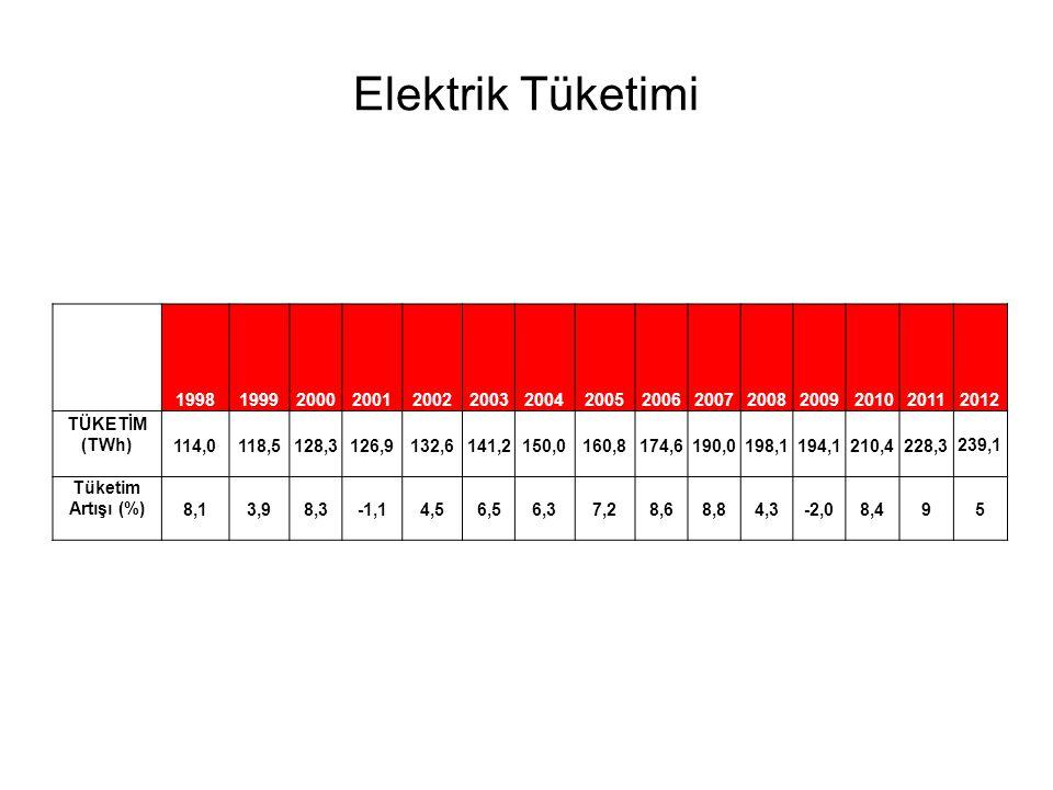 Alan Kontrol Hatası (ACE), Nisan-2013 % of ACE >175 MW(4 sn.) Ort.=8,90