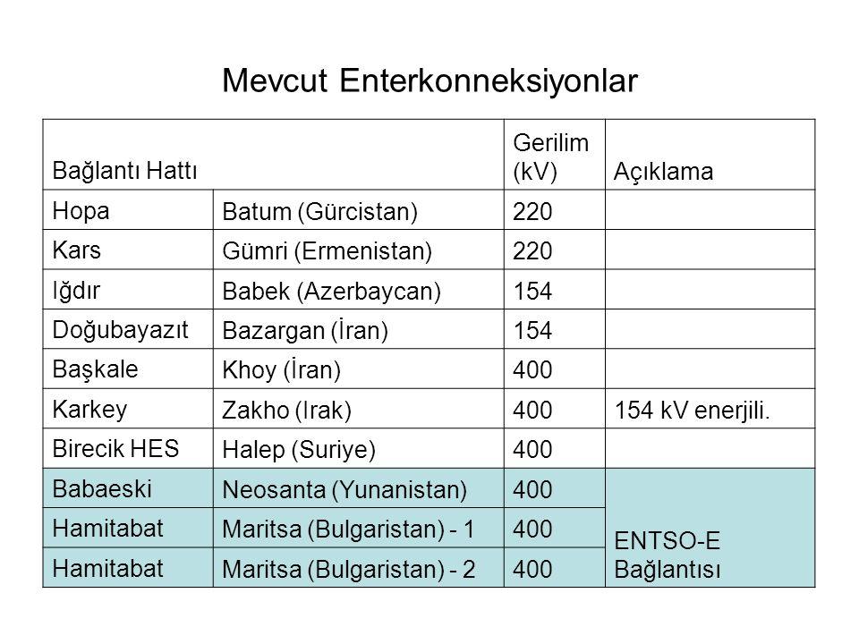 9 Enterkonneksiyonlar (Mevcut Durum) BULGARİSTAN 145 km 400kV 136 km 400kV YUNANİSTAN 130 km 400kV SURİYE 124 km 400kV GÜRCİSTAN 28 km 220kV 160km 400kV ERMENİSTAN 80,7 km 154kV 400 kV Mevcut 400 kV Yapım Aşamasında 220 kV Mevcut 154 kV Mevcut IRAK 42 km 400kV 150 km 400 kV KKTC 400 MW 300 MW 15-80 MW 40 MW 380MW TÜRKİYE KIBRIS 150MW İRAN 73 km 154kV 100 km 400kV NAHCİVAN 87 km 154kV