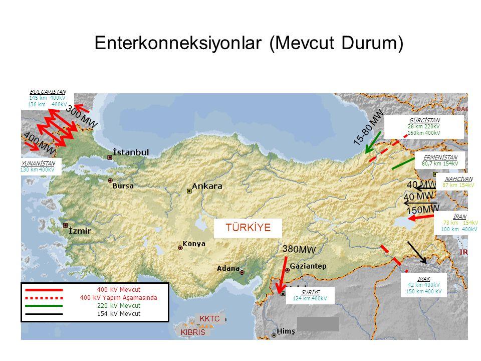 ENTSO-E BAĞLANTISI Senkron paralel işletmenin faydalarından yararlanmak Türkiye elektrik sisteminin Avrupa Elektrik İç Pazarına entegrasyonunu sağlamak