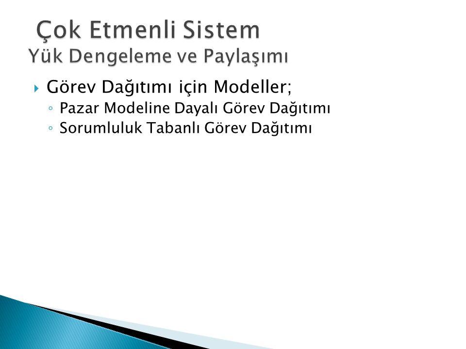  Rol Aktarımı için Modeller; ◦ Rollerin Yeniden Devredilmesi Modeli
