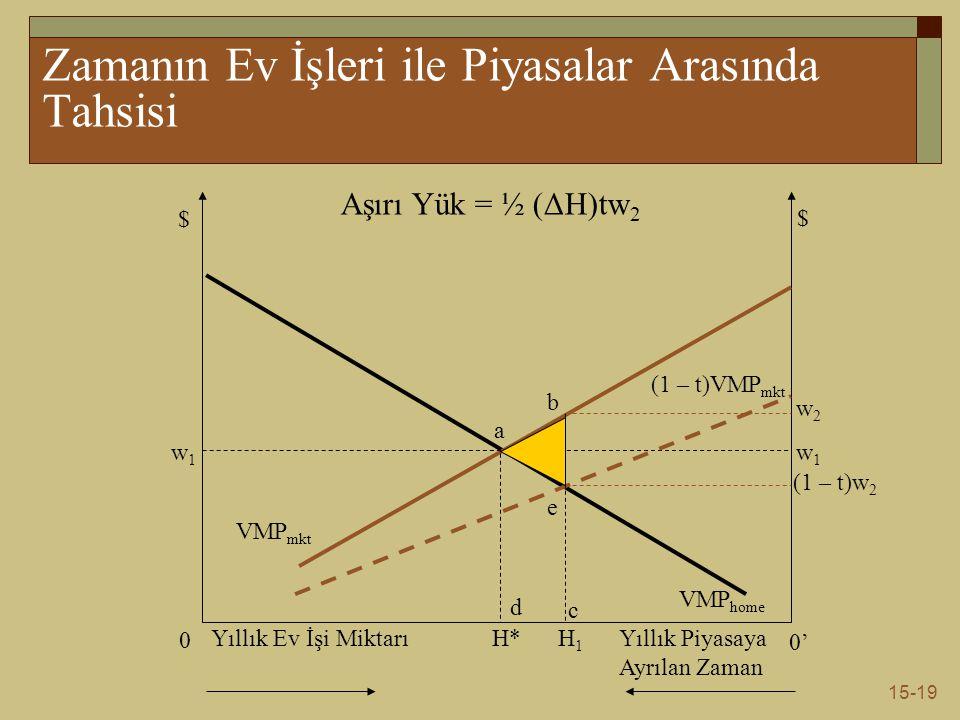 15-19 Zamanın Ev İşleri ile Piyasalar Arasında Tahsisi $ $ 0 0' Yıllık Ev İşi MiktarıYıllık Piyasaya Ayrılan Zaman H* w1w1 w1w1 VMP home VMP mkt (1 – t)VMP mkt H1H1 a b e c d w2w2 (1 – t)w 2 Aşırı Yük = ½ (ΔH)tw 2