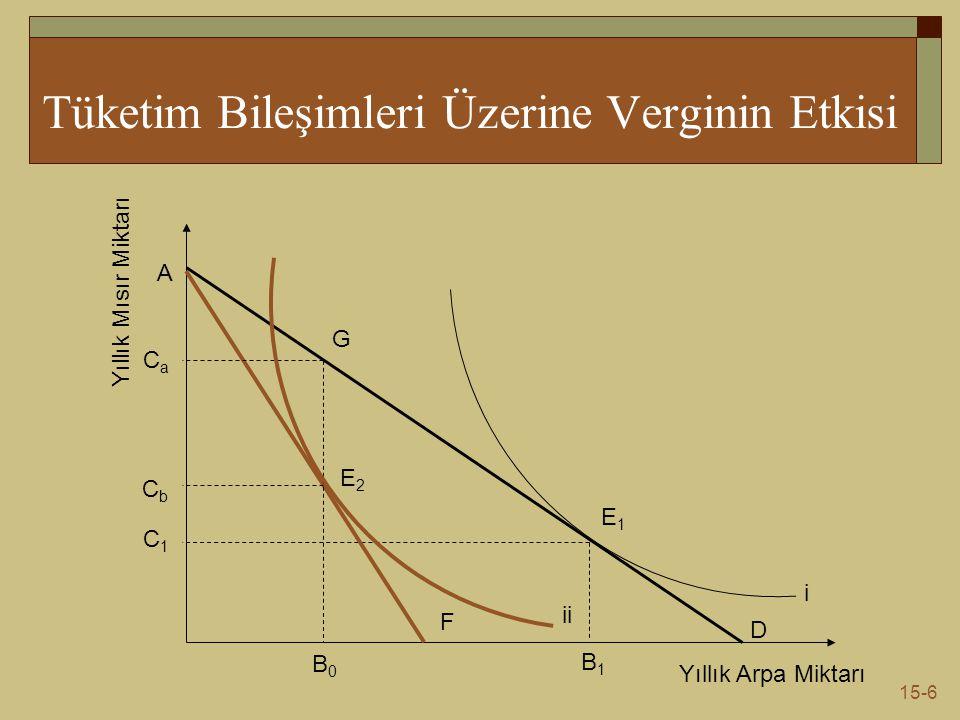 15-6 Tüketim Bileşimleri Üzerine Verginin Etkisi Yıllık Mısır Miktarı Yıllık Arpa Miktarı E1E1 B1B1 C1C1 D F A CbCb CaCa B0B0 E2E2 i ii G