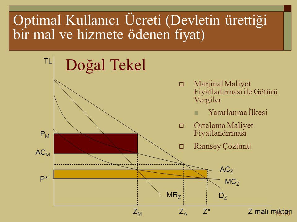 16-16 Optimal Kullanıcı Ücreti (Devletin ürettiği bir mal ve hizmete ödenen fiyat) Z malı miktarı TL Doğal Tekel DZDZ MR Z AC Z MC Z ZMZM PMPM AC M Z*