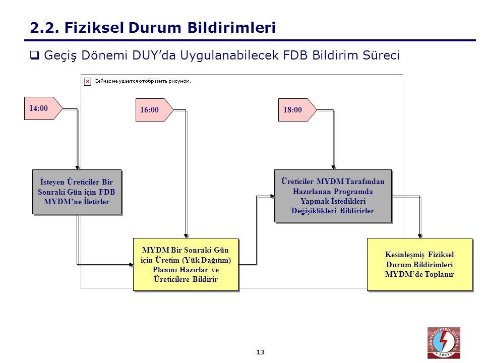 13 2.2. Fiziksel Durum Bildirimleri 14:00 İsteyen Üreticiler Bir Sonraki Gün için FDB MYDM'ne İletirler MYDM Bir Sonraki Gün için Üretim (Yük Dağıtım)