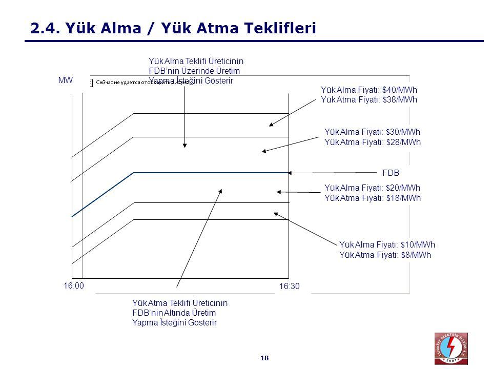18 2.4. Yük Alma / Yük Atma Teklifleri 16:30 16:00 Yük Alma Fiyatı: $ 30/MWh Yük Atma Fiyatı: $ 28/MWh Yük Alma Fiyatı: $40/MWh Yük Atma Fiyatı: $ 38/
