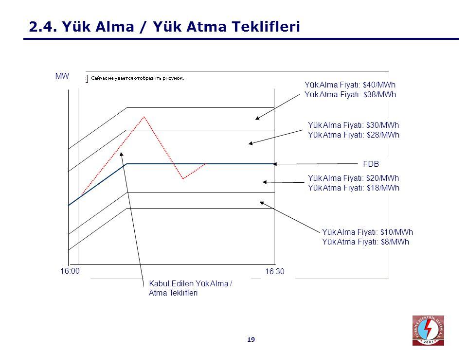19 2.4. Yük Alma / Yük Atma Teklifleri 16:30 16:00 Yük Alma Fiyatı: $ 30/MWh Yük Atma Fiyatı: $ 28/MWh Yük Alma Fiyatı: $ 40/MWh Yük Atma Fiyatı: $ 38