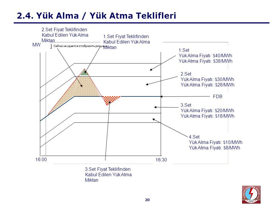 20 2.4. Yük Alma / Yük Atma Teklifleri 16:30 16:00 2.Set Yük Alma Fiyatı: $ 30/MWh Yük Atma Fiyatı: $ 28/MWh 1.Set Yük Alma Fiyatı: $ 40/MWh Yük Atma
