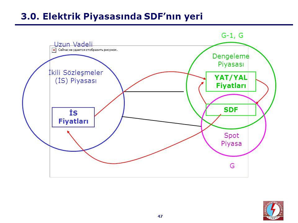 47 3.0. Elektrik Piyasasında SDF'nın yeri İkili Sözleşmeler (İS) Piyasası Dengeleme Piyasası Spot Piyasa İS Fiyatları YAT/YAL Fiyatları SDF Uzun Vadel