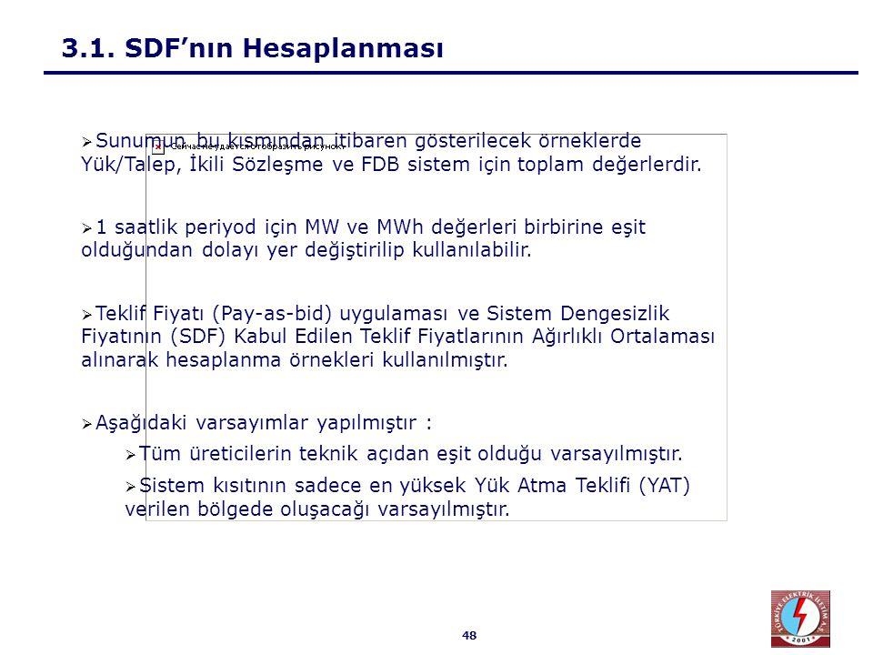 48 3.1. SDF'nın Hesaplanması  Sunumun bu kısmından itibaren gösterilecek örneklerde Yük/Talep, İkili Sözleşme ve FDB sistem için toplam değerlerdir.