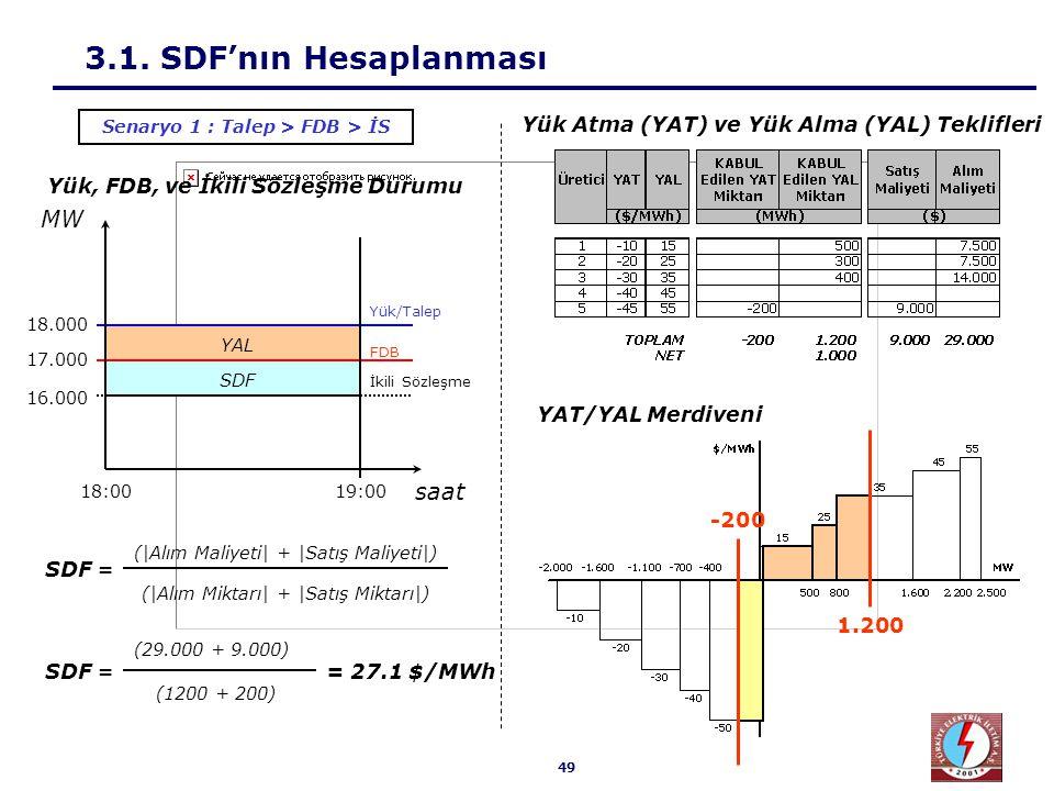 49 YAT/YAL Merdiveni 3.1. SDF'nın Hesaplanması SDF = (|Alım Maliyeti| + |Satış Maliyeti|) (|Alım Miktarı| + |Satış Miktarı|) (29.000 + 9.000) (1200 +