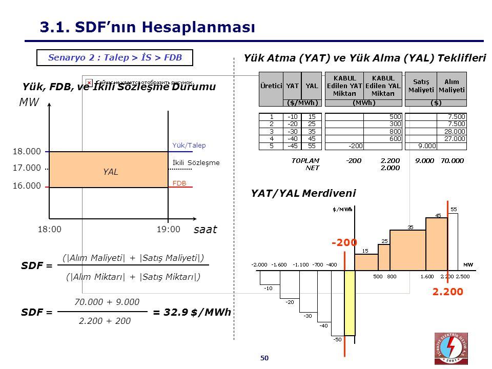 50 3.1. SDF'nın Hesaplanması Yük, FDB, ve İkili Sözleşme Durumu 70.000 + 9.000 2.200 + 200 SDF == 32.9 $/MWh Senaryo 2 : Talep > İS > FDB MW 18.000 17