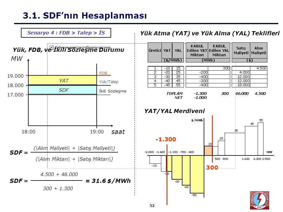 52 SDF 3.1. SDF'nın Hesaplanması 4.500 + 46.000 300 + 1.300 SDF == 31.6 $/MWh Senaryo 4 : FDB > Talep > İS Yük, FDB, ve İkili Sözleşme Durumu 18.000 1