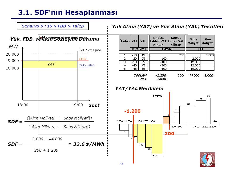 54 3.1. SDF'nın Hesaplanması 3.000 + 44.000 200 + 1.200 SDF == 33.6 $/MWh Senaryo 6 : İS > FDB > Talep Yük, FDB, ve İkili Sözleşme Durumu 18.000 19.00