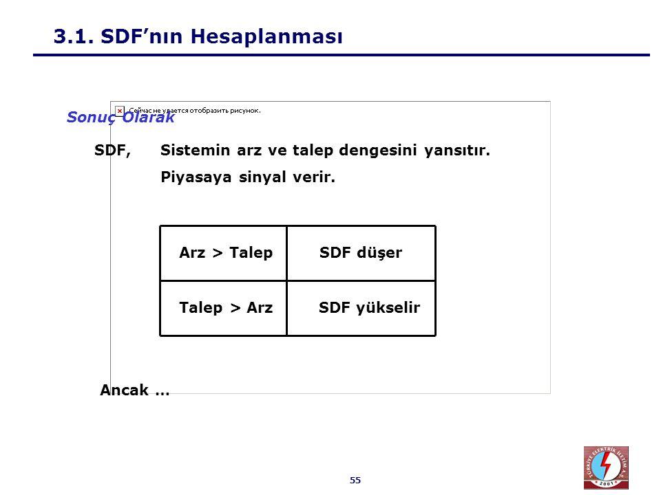 55 3.1. SDF'nın Hesaplanması Sonuç Olarak Arz > Talep Talep > Arz SDF düşer SDF yükselir SDF, Sistemin arz ve talep dengesini yansıtır. Piyasaya sinya