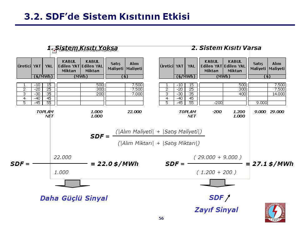 56 3.2. SDF'de Sistem Kısıtının Etkisi 22.000 1.000 SDF == 22.0 $/MWh SDF = (|Alım Maliyeti| + |Satış Maliyeti|) (|Alım Miktarı| + |Satış Miktarı|) 2.