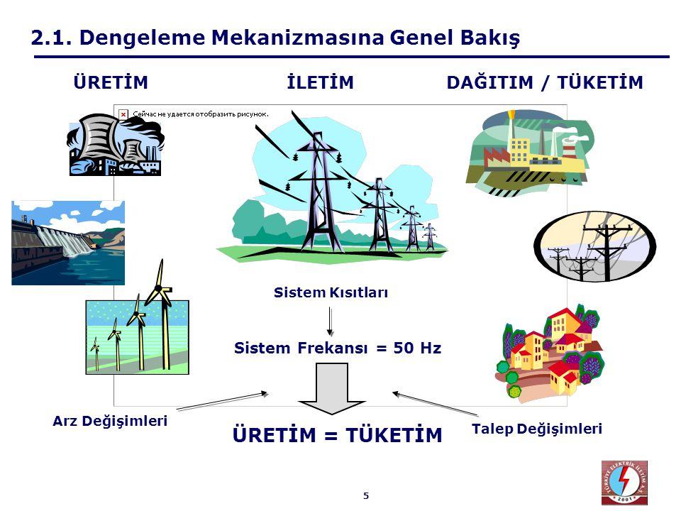 46  Türkiye içinde tamamen ada durumu  İlgili fiyatlar düzenlenebilir  Diğer sistemlerle senkron çalışma  Geçiş döneminde ele alınmayacaktır  Başka bir sistemin bir parçasının, Türkiye sistemine dahil olmak üzere, o sistemden ayrılması ve  Türkiye'nin bir parçasının, başka bir sisteme dahil olmak üzere, Türkiye sisteminden ayrılması  Senaryolar incelenecektir  Geçiş dönemi yaklaşımı 2.7.