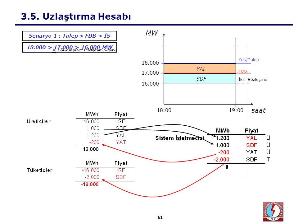 61 3.5. Uzlaştırma Hesabı Senaryo 1 : Talep > FDB > İS 18.000 > 17.000 > 16.000 MW SDFYAL 18.000 17.000 16.000 19:0018:00 Yük/Talep İkili Sözleşme FDB