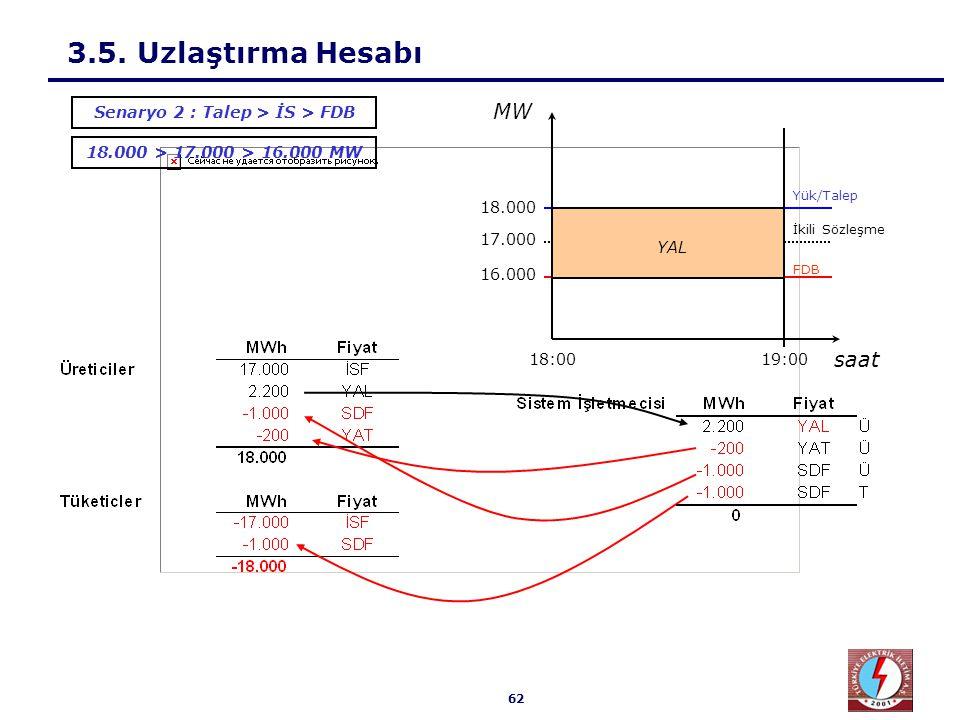 62 3.5. Uzlaştırma Hesabı 18.000 > 17.000 > 16.000 MW Senaryo 2 : Talep > İS > FDB MW 18.000 17.000 16.000 19:0018:00 Yük/Talep İkili Sözleşme FDB saa
