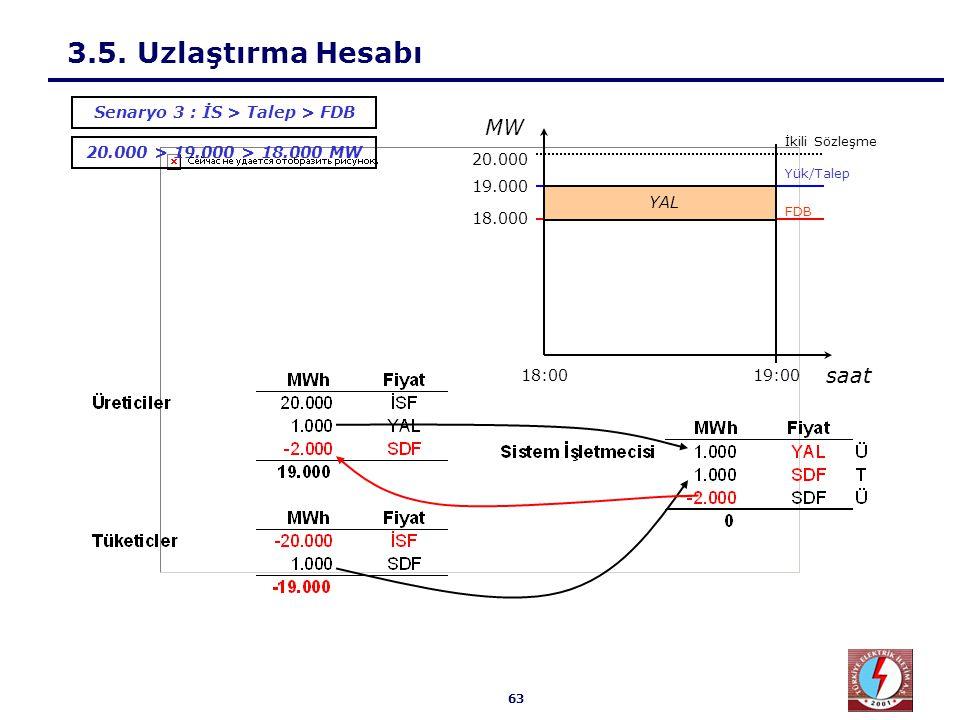 63 3.5. Uzlaştırma Hesabı 20.000 > 19.000 > 18.000 MW Senaryo 3 : İS > Talep > FDB 18.000 19.000 20.000 19:0018:00 Yük/Talep İkili Sözleşme FDB saat M