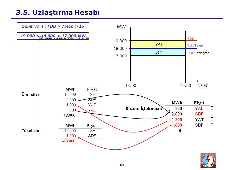 64 3.5. Uzlaştırma Hesabı 19.000 > 18.000 > 17.000 MW Senaryo 4 : FDB > Talep > İS SDF 18.000 17.000 19.000 19:0018:00 Yük/Talep İkili Sözleşme FDB sa