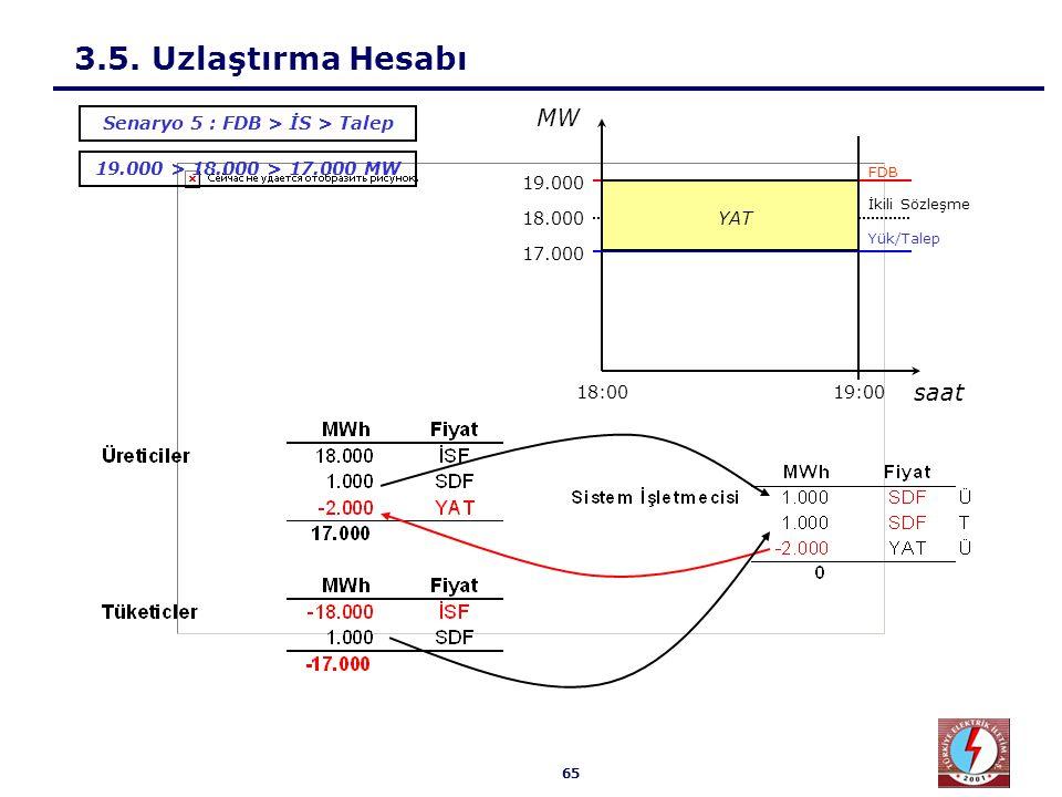65 3.5. Uzlaştırma Hesabı 19.000 > 18.000 > 17.000 MW Senaryo 5 : FDB > İS > Talep 18.000 17.000 19.000 19:0018:00 Yük/Talep İkili Sözleşme FDB saat M