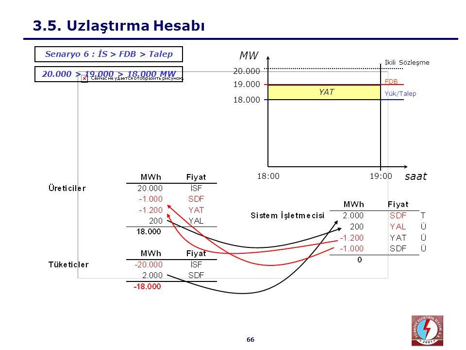 66 3.5. Uzlaştırma Hesabı 20.000 > 19.000 > 18.000 MW Senaryo 6 : İS > FDB > Talep 18.000 19.000 20.000 19:0018:00 Yük/Talep İkili Sözleşme FDB saat M
