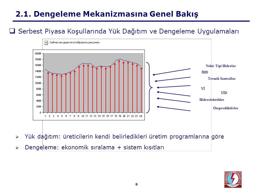 8 2.1. Dengeleme Mekanizmasına Genel Bakış  Serbest Piyasa Koşullarında Yük Dağıtım ve Dengeleme Uygulamaları İHD Otoprodüktörler Nehir Tipi Hidrolar