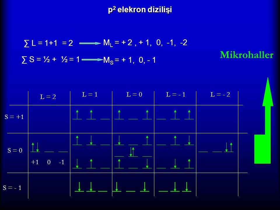 p 2 elekron dizilişi ∑ L = 1+1 = 2 M L = + 2, + 1, 0, -1, -2 ∑ S = ½ + ½ = 1 M S = + 1, 0, - 1 0 L = 2 S = +1 S = 0 S = - 1 L = 1L = 0L = - 1L = - 2 +
