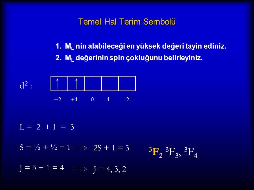 Serbest İyonlardaki Temel Haller d4d4 -2-1012 5D5D d5d5 6S6S M L = -2…2L = 2 D terimi M S = 4/22S+1 = 5 M L = 0 L = 0 S terimi M S = 5/22S+1 = 6 d6d6 -2-1012 5D5D M L = -2….2L = 2 D terimi M S = 22S+1 = 5 d3d3 -2-1012 4F4F M L = -3…3L = 3 F terimi M S = 3/22S+1 = 4