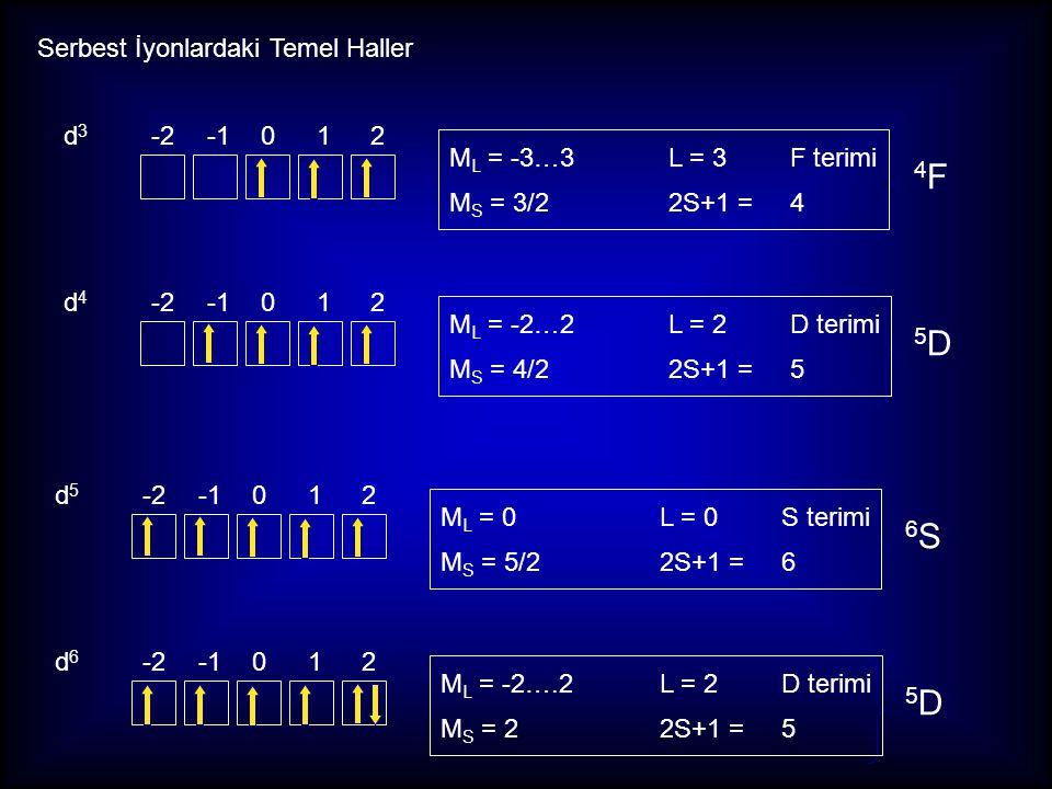 Serbest İyonlardaki Temel Haller d4d4 -2-1012 5D5D d5d5 6S6S M L = -2…2L = 2 D terimi M S = 4/22S+1 = 5 M L = 0 L = 0 S terimi M S = 5/22S+1 = 6 d6d6