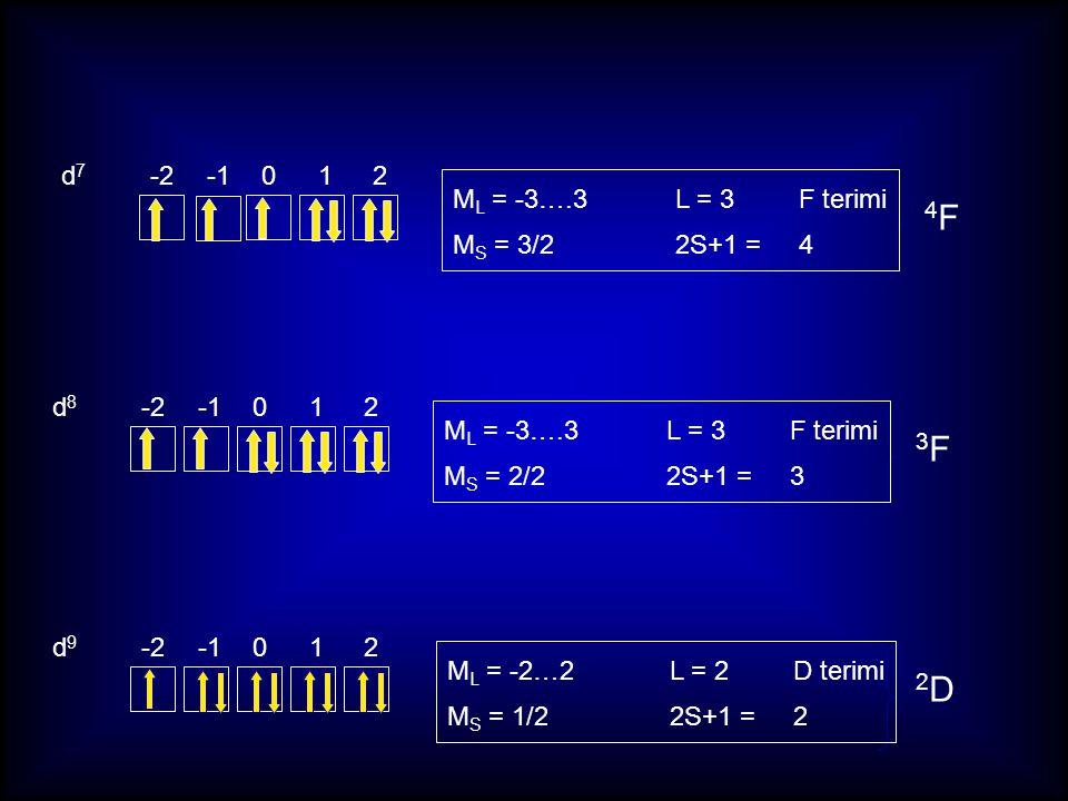 d7d7 -2-1012 4F4F d8d8 3F3F d9d9 2D2D M L = -3….3 L = 3 F terimi M S = 3/22S+1 = 4 M L = -3….3 L = 3 F terimi M S = 2/22S+1 = 3 M L = -2…2 L = 2 D ter