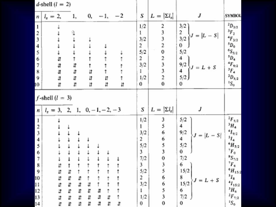 1.Spin çokluğu en büyük olan terim d 5 iyonu için 6 S < 4 G 2.