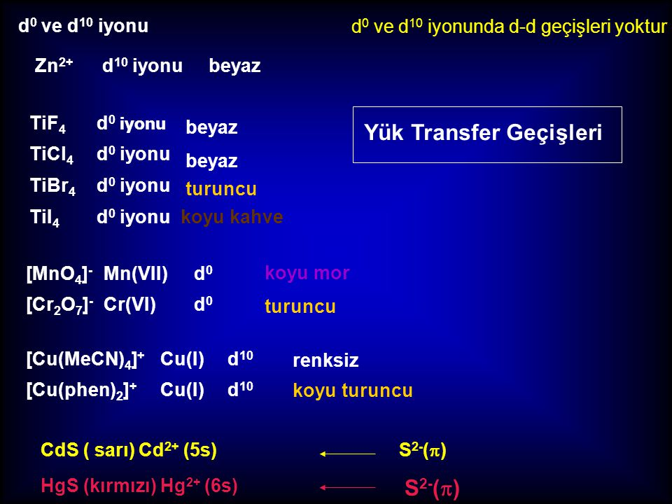 Ligand-metal yük transfer LMCT geçişleri Metal-ligand yük transfer MLCT geçişleri Md LL LL LL t 2g * eg*eg* d-d geçişleri Sekizyüzlü Bileşiklerde Yük-Transfer Geçişleri