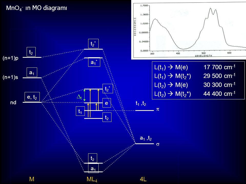 Yük-Transfer Geçişleri: MLCT [Cu(phen) 2 ] +, koyu turuncu e - zengin metal, düşük yük, düşük YB Cu(I), d 10 iyonu MLCT = metal – ligant yük transfer  -alıcı ligant (düşük  * orbitalleri) 1,10-fenantrolin   nm 400500600 300 400 500 100 200 max = 458 nm spin-serbest; Laporte serbest