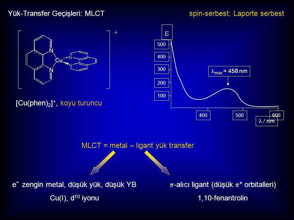 Yük-Transfer Geçişleri: MLCT [Ru(bpy) 3 ] 2+, parlak turuncu MLCT = metal - ligant yük transfer spin-serbest; Laporte serbest e = 14,600 M -1 cm -1 λ max = 452 nm e - zengin metal, düşük YB Ru(II), d 6 iyonu, düşük spin  -alıcı ligant (düşük  * orbitalleri) 2,2-bipridin