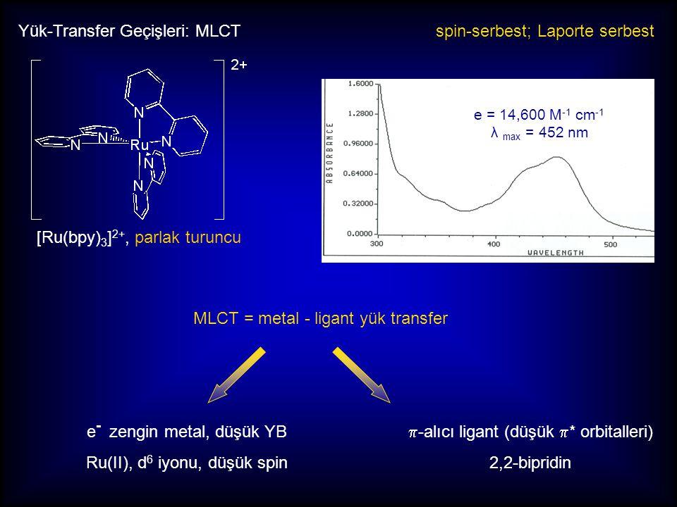 Yük-Transfer Geçişleri: MLCT [Ru(bpy) 3 ] 2+, parlak turuncu MLCT = metal - ligant yük transfer spin-serbest; Laporte serbest e = 14,600 M -1 cm -1 λ